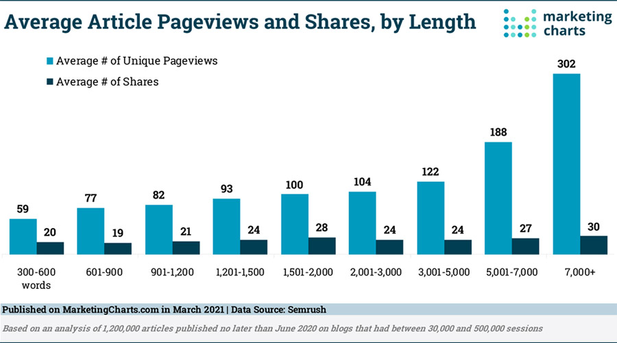 Pageview and Share