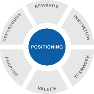 Employer Brand Positioning