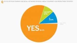 Plan to use social media better