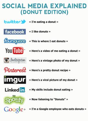 Social media donut list