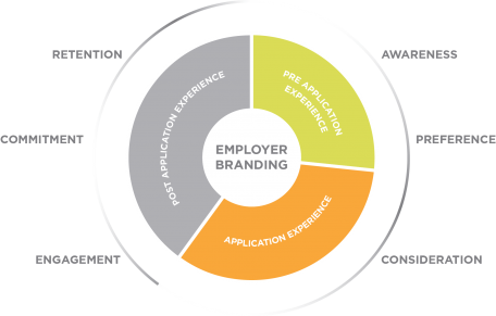 retention by employer branding Laura bligh headturner search -recruitment, employer branding & employee retention location worcester, united kingdom industry staffing and recruiting.