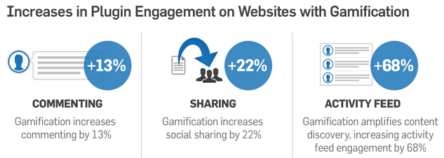 Game On For Employee Gamification Brandemix