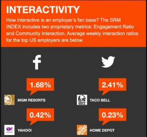 Infographic interactivity