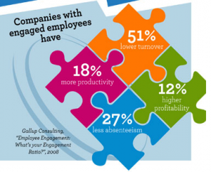 Employee engagement puzzle pieces
