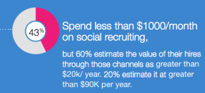 Jobvite 2013 Value of social recruiting