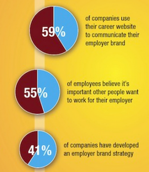 Employer Branding Stats From EBI GOOD