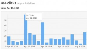 Bitly measures clicks by time, date, and source