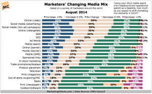 CMOCouncil-Marketers-Changing-Media-Mix-Aug20141