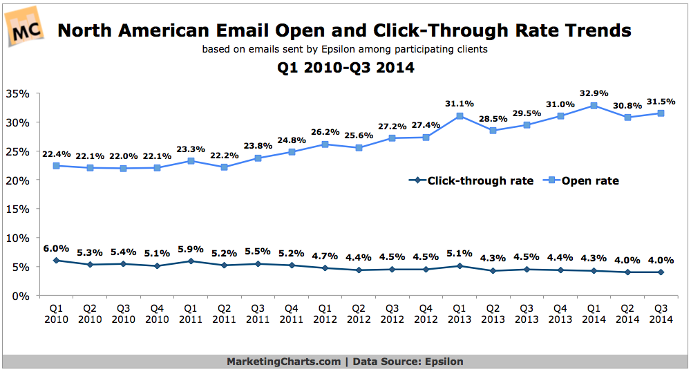 Open and click rate chart