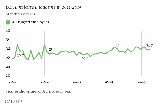 Gallup engagement chart