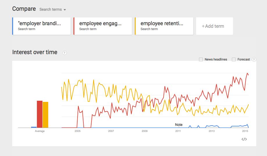 Google search terms comparison