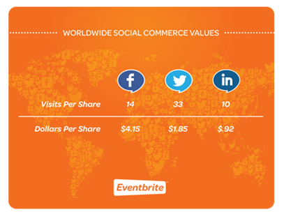 Eventbrite social share value