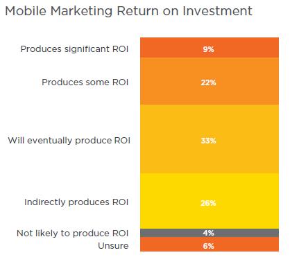 Salesforce - Marketing ROI