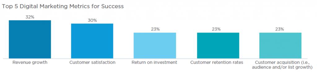 Salesforce - Metrics for success