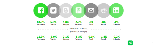 Social Sharing from ShareThis