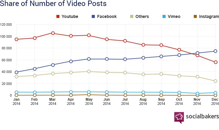 Socialbakers video sharing