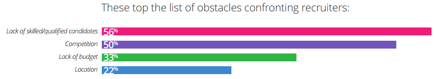 Jobvite 2015 recruiting obstacles