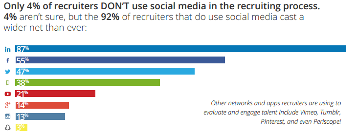 Jobvite 2015 social recruiting graphic