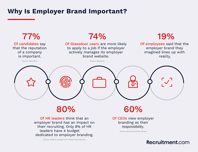 Important Things to Keep in Mind When Starting Your Employer Branding Initiative
