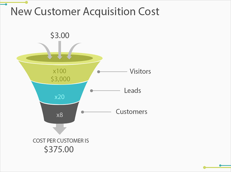 From Browsers to Buyers: Understanding Your Customer Acquisition Costs.